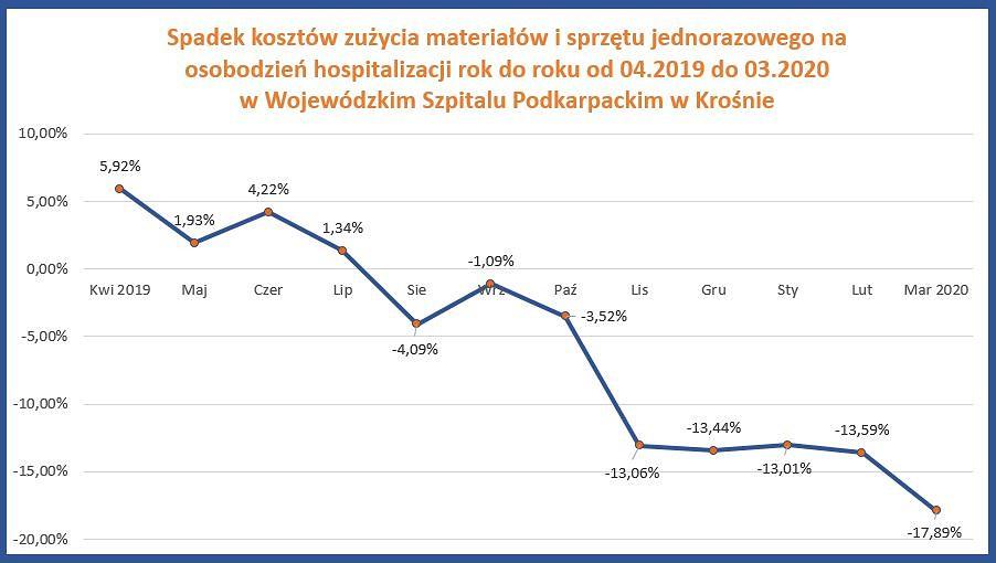 Wykres Krosno.JPG